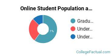 Online Student Population at Andrews University