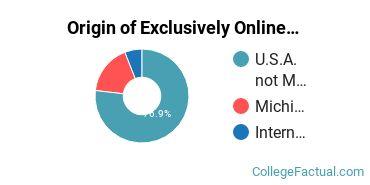 Origin of Exclusively Online Undergraduate Non-Degree Seekers at Andrews University