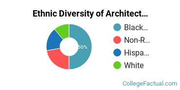 Ethnic Diversity of Architecture & Related Services Majors at Andrews University