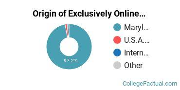 Origin of Exclusively Online Undergraduate Degree Seekers at Anne Arundel Community College