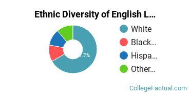 Ethnic Diversity of English Language & Literature Majors at Anoka-Ramsey Community College