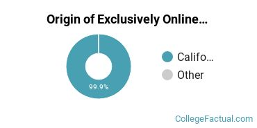 Origin of Exclusively Online Students at Antelope Valley College