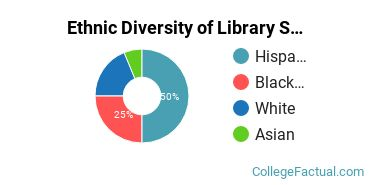 Ethnic Diversity of Library Science Majors at Antelope Valley College