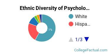 Ethnic Diversity of Psychology Majors at Antioch University - Los Angeles