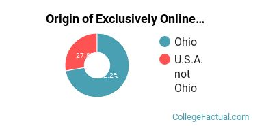 Origin of Exclusively Online Students at Antioch University - Midwest