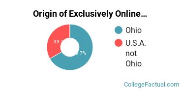 Origin of Exclusively Online Graduate Students at Antioch University - Midwest