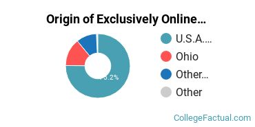 Origin of Exclusively Online Students at Antioch University Online