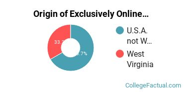 Origin of Exclusively Online Students at Appalachian Bible College
