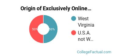 Origin of Exclusively Online Graduate Students at Appalachian Bible College