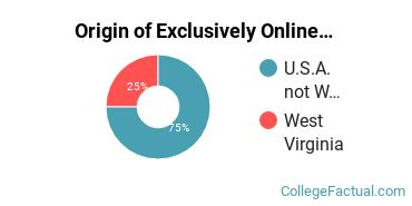 Origin of Exclusively Online Undergraduate Non-Degree Seekers at Appalachian Bible College
