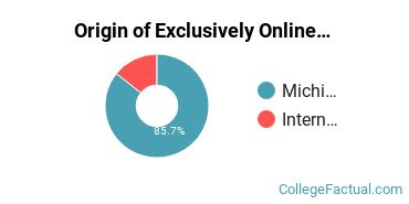 Origin of Exclusively Online Students at Aquinas College Michigan