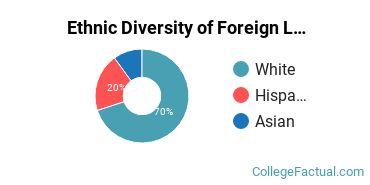 Ethnic Diversity of Foreign Languages & Linguistics Majors at Aquinas College Michigan