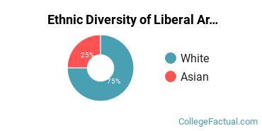 Ethnic Diversity of Liberal Arts / Sciences & Humanities Majors at Aquinas College Michigan