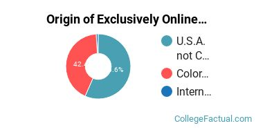 Origin of Exclusively Online Undergraduate Degree Seekers at Arapahoe Community College