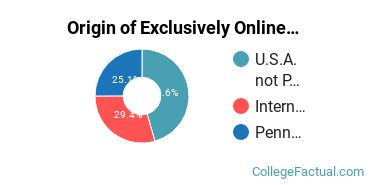 Origin of Exclusively Online Graduate Students at Arcadia University
