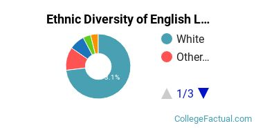 Ethnic Diversity of English Language & Literature Majors at Arcadia University