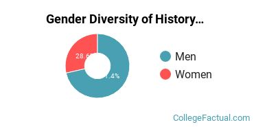 ASU - Polytechnic Gender Breakdown of History Bachelor's Degree Grads