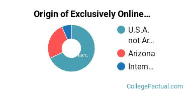 Origin of Exclusively Online Graduate Students at Arizona State University - West