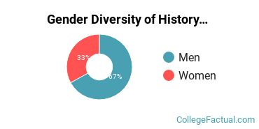 ASU - Tempe Gender Breakdown of History Bachelor's Degree Grads