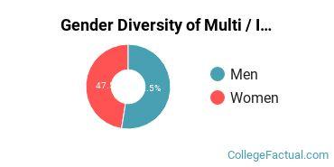ASU - Tempe Gender Breakdown of Multi / Interdisciplinary Studies Bachelor's Degree Grads