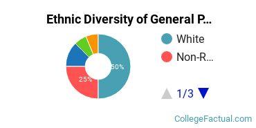Ethnic Diversity of General Psychology Majors at Arizona State University - Tempe