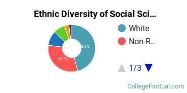 Ethnic Diversity of Social Sciences Majors at Arizona State University - Tempe