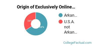 Origin of Exclusively Online Students at Arkansas Northeastern College