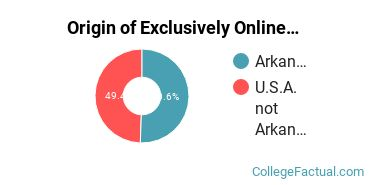 Origin of Exclusively Online Students at Arkansas State University - Main Campus