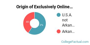 Origin of Exclusively Online Graduate Students at Arkansas State University - Main Campus