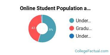 Online Student Population at Arkansas State University - Main Campus