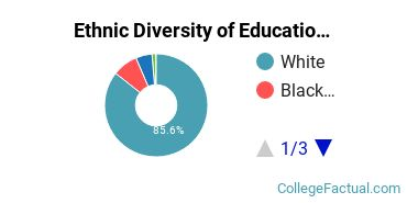 Ethnic Diversity of Education Majors at Arkansas State University - Main Campus