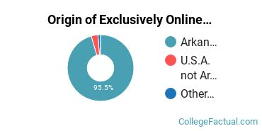 Origin of Exclusively Online Undergraduate Degree Seekers at Arkansas State University-Newport