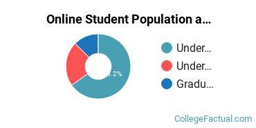 Online Student Population at Arkansas Tech University