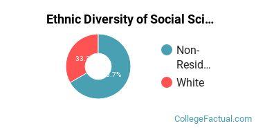 Ethnic Diversity of Social Sciences Majors at Arkansas Tech University