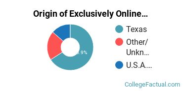 Origin of Exclusively Online Students at Arlington Baptist University