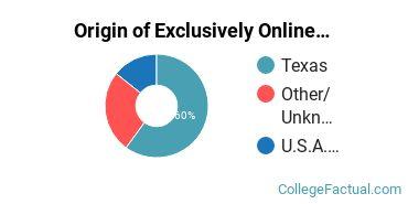 Origin of Exclusively Online Undergraduate Degree Seekers at Arlington Baptist University