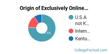 Origin of Exclusively Online Students at Asbury Theological Seminary