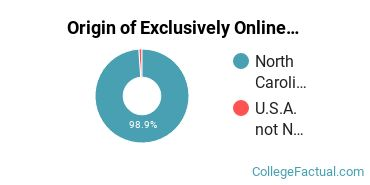 Origin of Exclusively Online Students at Asheville-Buncombe Technical Community College