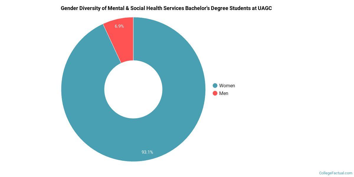 care Mental statistics asian health in