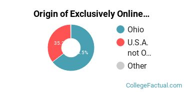 Origin of Exclusively Online Students at Ashland University