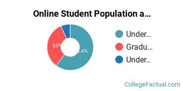 Online Student Population at Ashland University