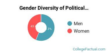Assumption Gender Breakdown of Political Science & Government Bachelor's Degree Grads