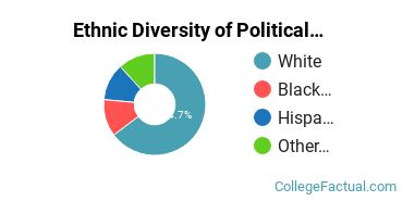 Ethnic Diversity of Political Science & Government Majors at Assumption University