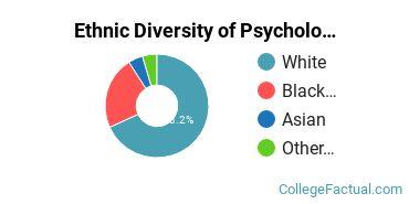 Ethnic Diversity of Psychology Majors at Athens State University