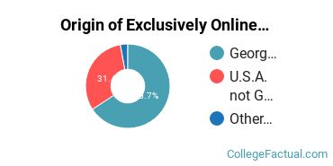 Origin of Exclusively Online Graduate Students at Point University