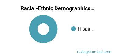 Atlantic University College Graduate Students Racial-Ethnic Diversity Pie Chart