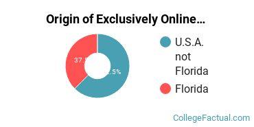 Origin of Exclusively Online Students at Atlantis University