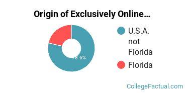 Origin of Exclusively Online Graduate Students at Atlantis University