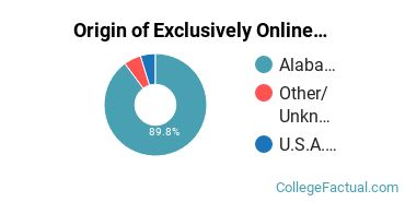 Origin of Exclusively Online Students at Auburn University at Montgomery