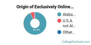 Origin of Exclusively Online Undergraduate Degree Seekers at Auburn University at Montgomery